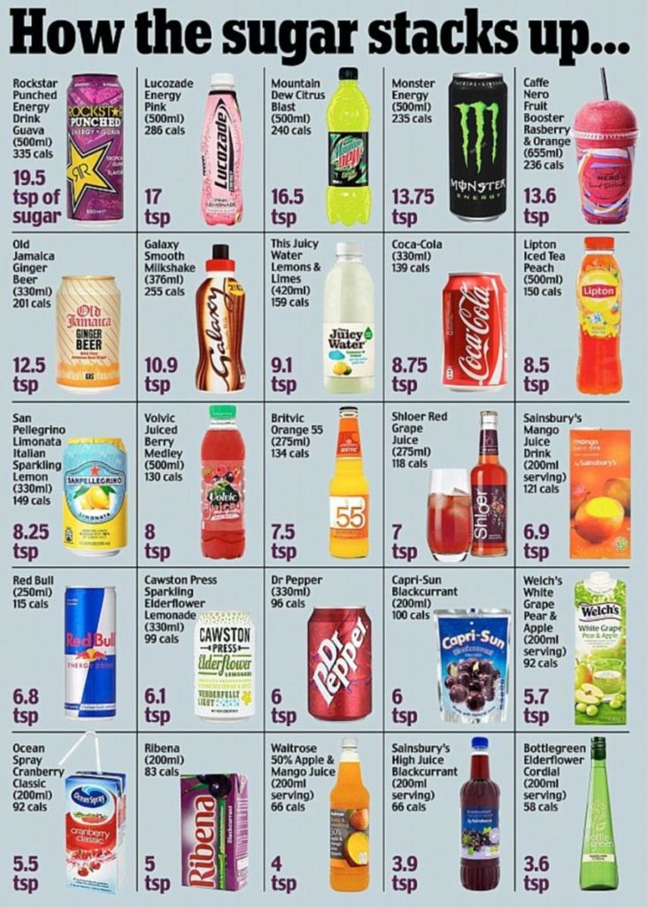 how-much-sugar-in-your-drink