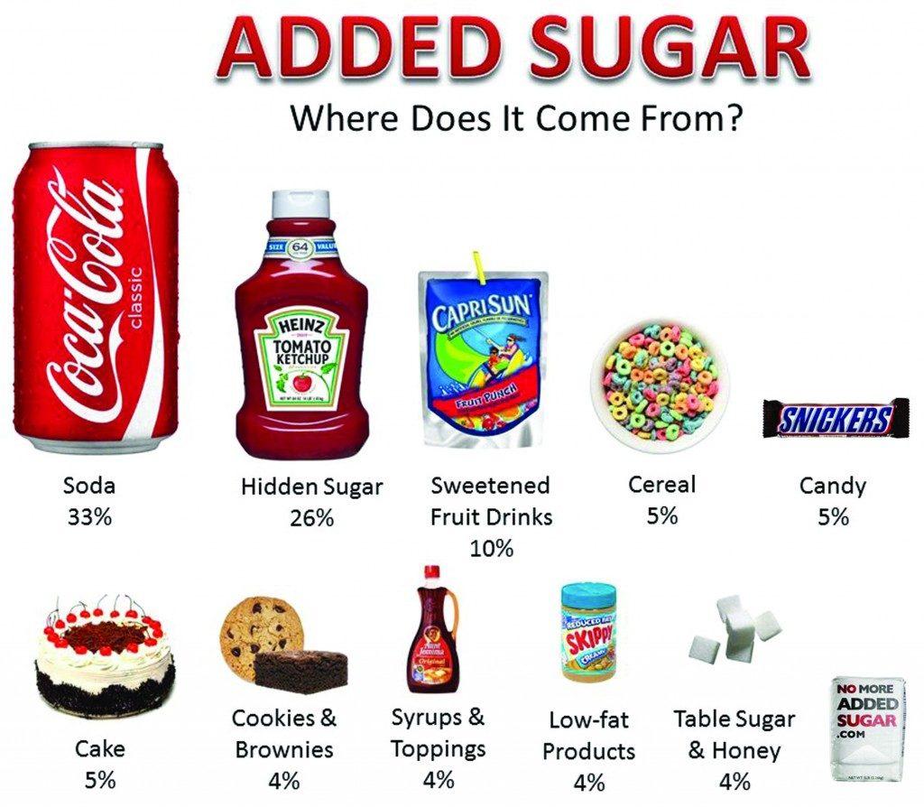 sugar products image ketchup, syrup